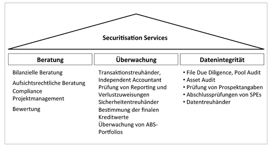 Leistungen Deloitte Securitisation Services